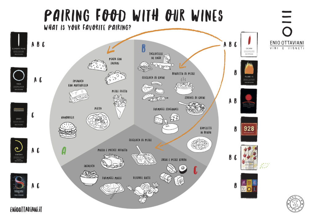 Pairing-Wine-with-food-Sangiovese-Merlot-Enio-Ottaviani